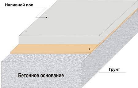 Полы наливные состав технология купить шланг полиуретановый